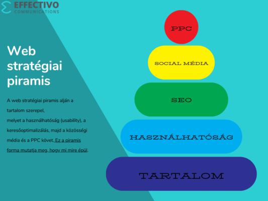 Web stratégia Piramis